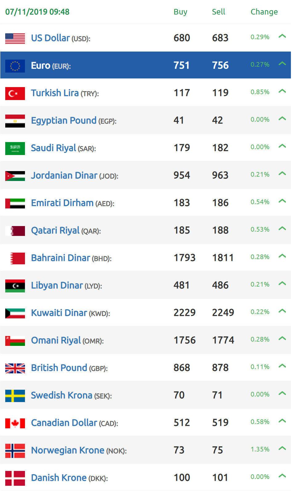 أما أسعار صرف الليرة السورية مقابل العملات الأجنبية:nn