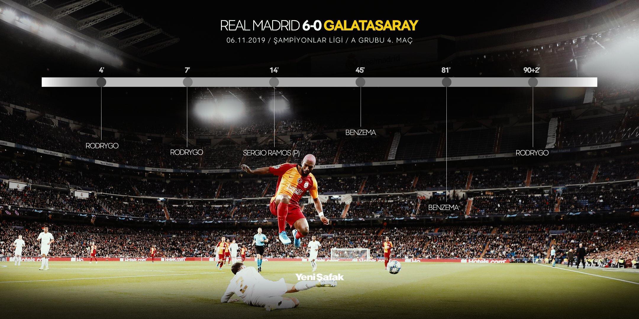 Şampiyonlar Ligi'ndeki temsilcimiz Galatasaray, gruptaki 4. maçında Real Madrid'e 6-0 mağlup oldu ve turnuvaya veda etti.n
