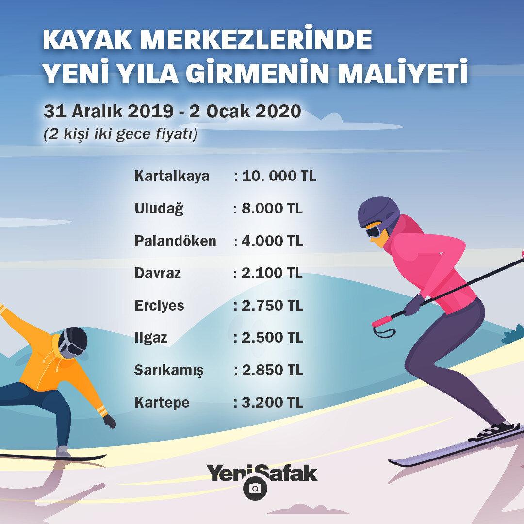 Yılbaşı için kayak merkezlerinde istenen maksimum fiyatlar. (İnfo grafik: Huriye Civan)