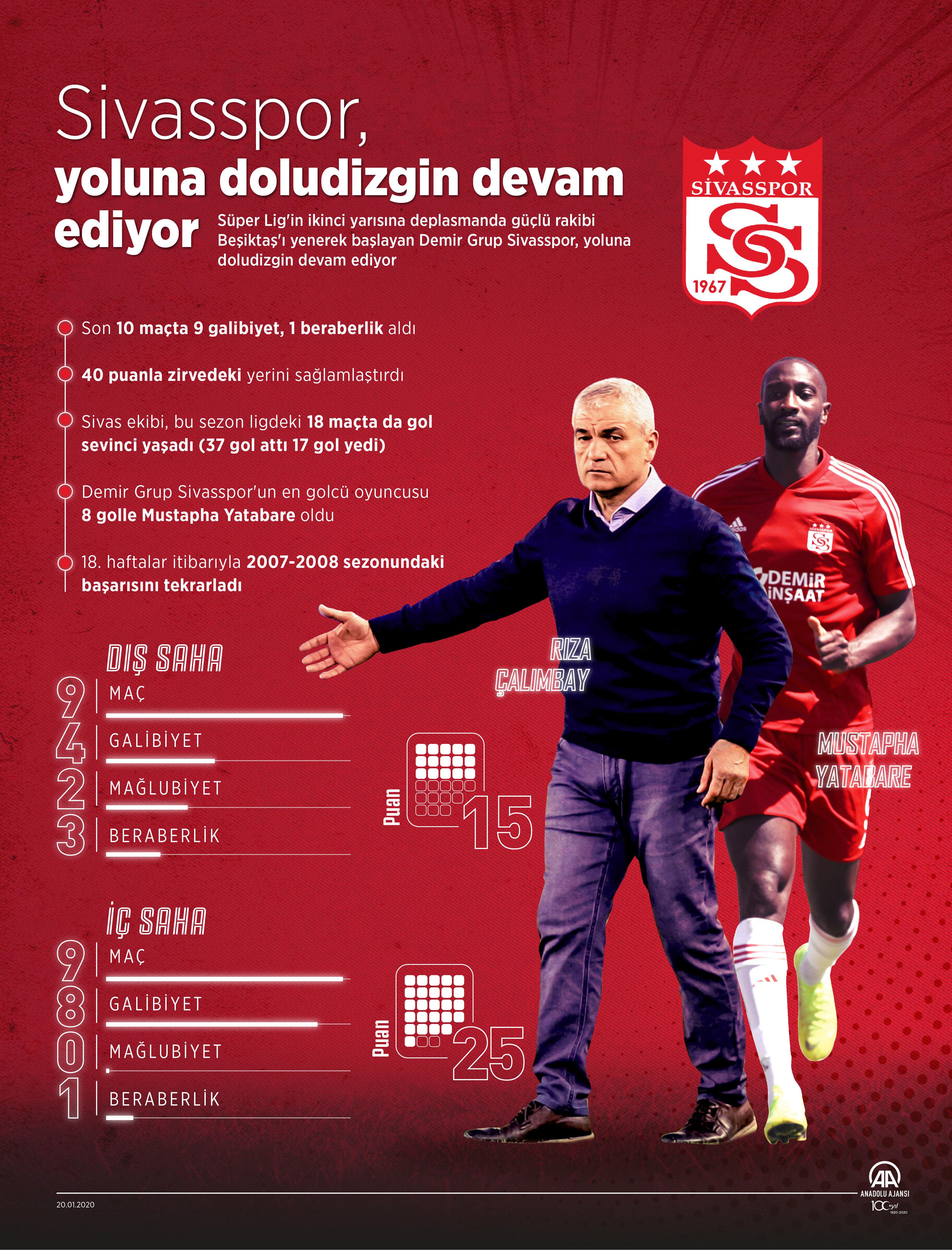 Süper Lig'in ikinci yarısına deplasmanda güçlü rakibi Beşiktaş'ı yenerek başlayan Demir Grup Sivasspor, yoluna doludizgin devam ediyor.