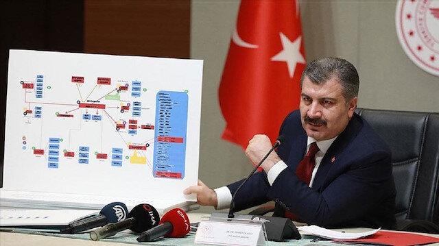 تركيا تشهد 63 وفاة جديدة بكورونا