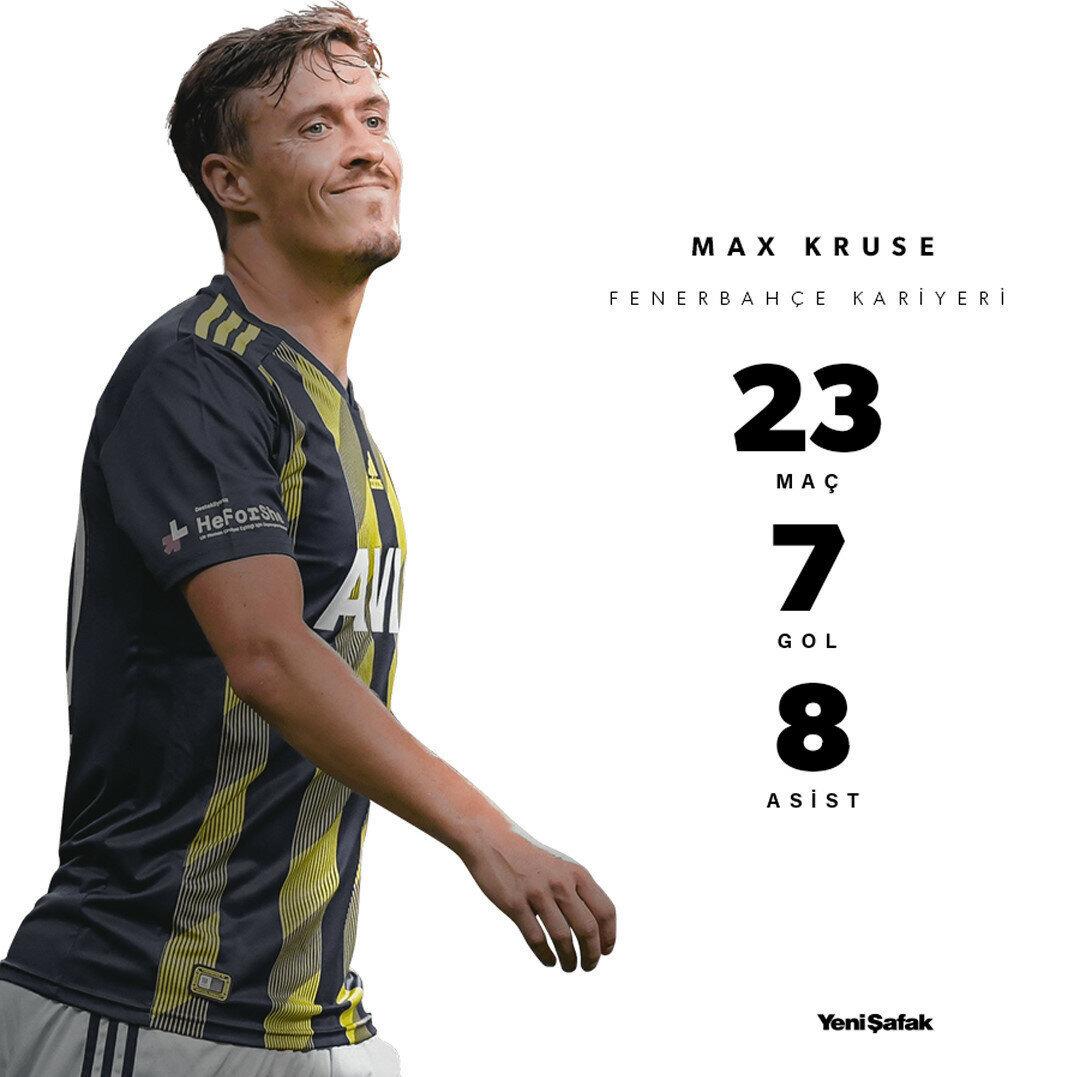 Max Kruse'nin Fenerbahçe kariyeri.