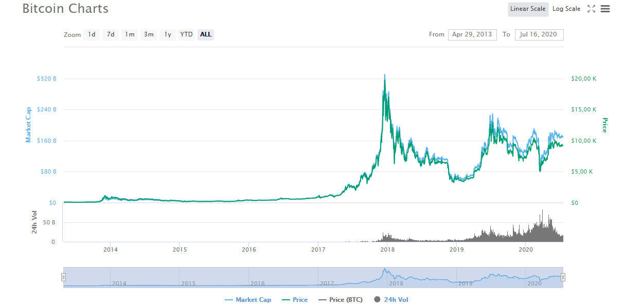 Değerlemesi sürekli değişen Bitcoin yatırımcılarını endişelendiriyor.