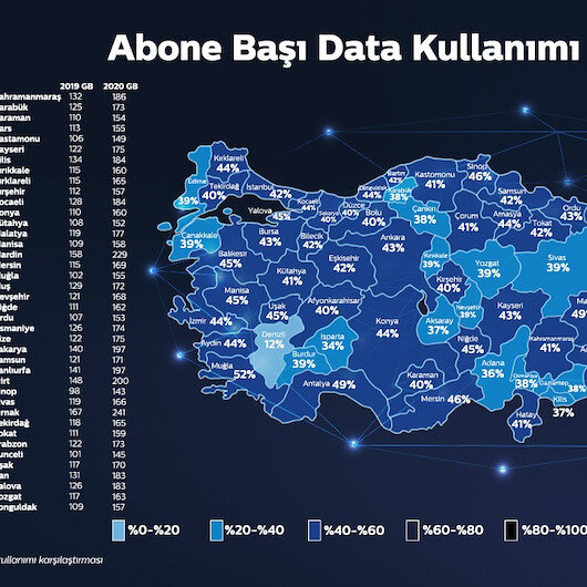 Türkiye data kullanımında rekor kırdı: Kullanım 178 GB'ı aştı