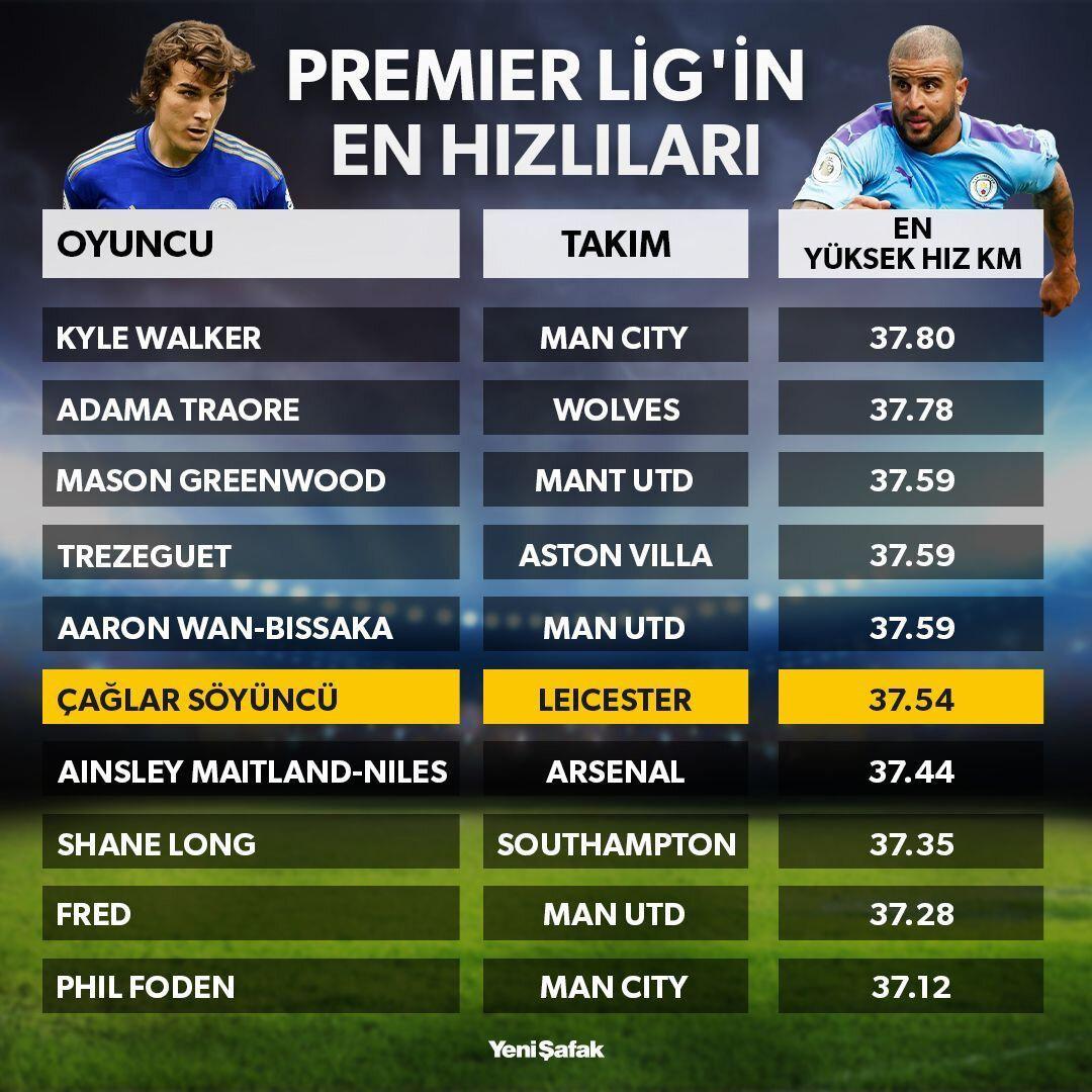 Çağlar Söyüncü, Premier Lig'in en hızlı oyuncuları arasında yer aldı.