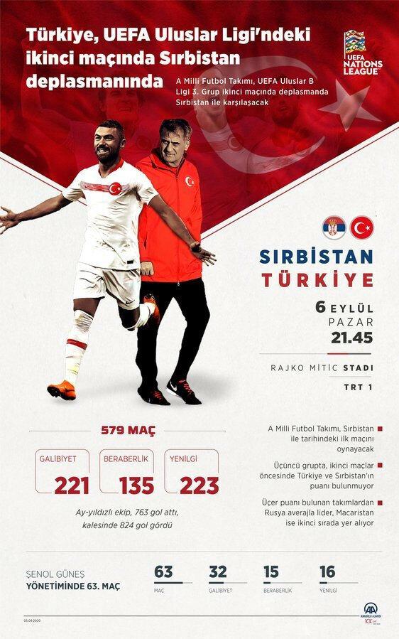 Türkiye 580. maçına çıkıyor. Milli Takım, 97 yıllık tarihinde 308'i resmi, 271'i özel 579 maçta, biri hükmen olmak üzere 221 galibiyet aldı, 135 defa berabere kaldı, 223 kez de rakiplerine yenildi.