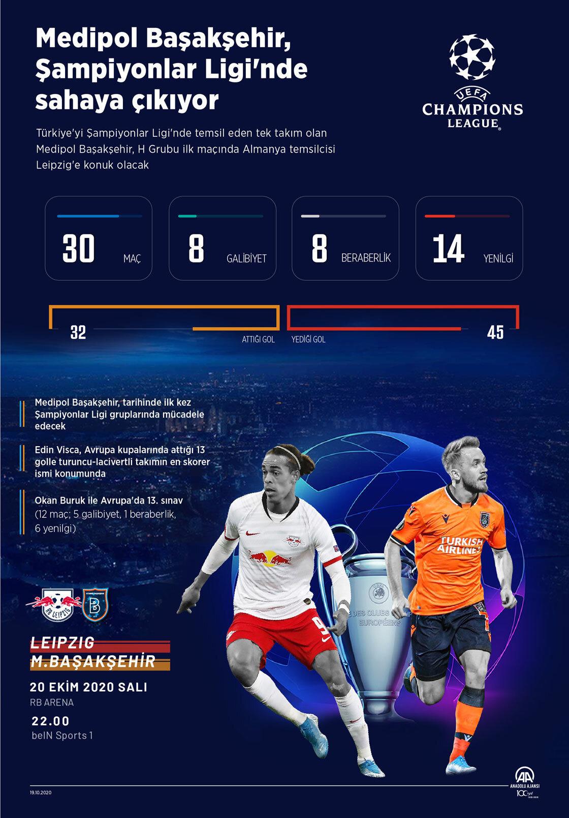 Medipol Başakşehir, Leipzig mücadelesiyle Avrupa kupalarında 31. karşılaşmasına çıkacak. Turuncu-lacivertli ekip, bugüne dek yaptığı 30 maçta 8 galibiyet, 8 beraberlik ve 14 mağlubiyet yaşadı.
