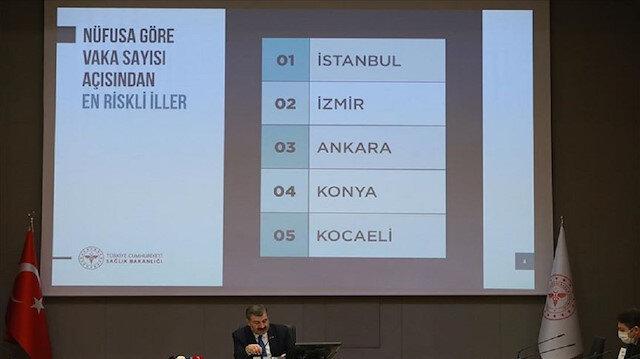 تركيا تسجل 69 وفاة بكورونا