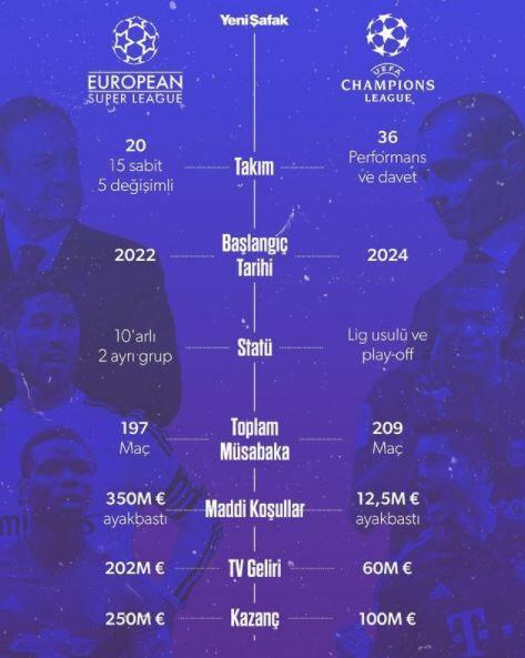 Avrupa Süper Ligi ve Şampiyonlar Ligi arasındaki farklılıklar.