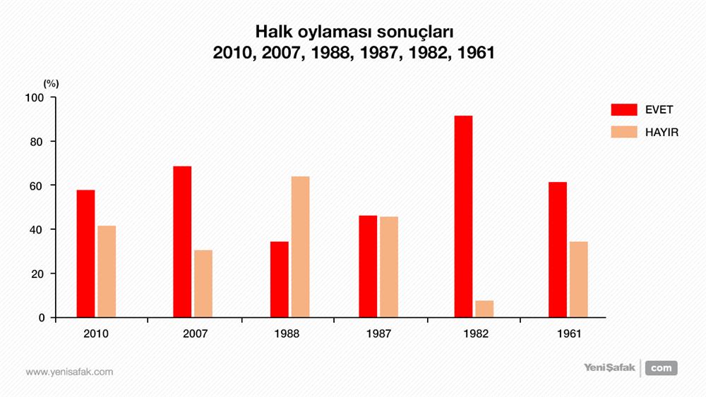 Türkiye tarihindeki referandum sonuçları