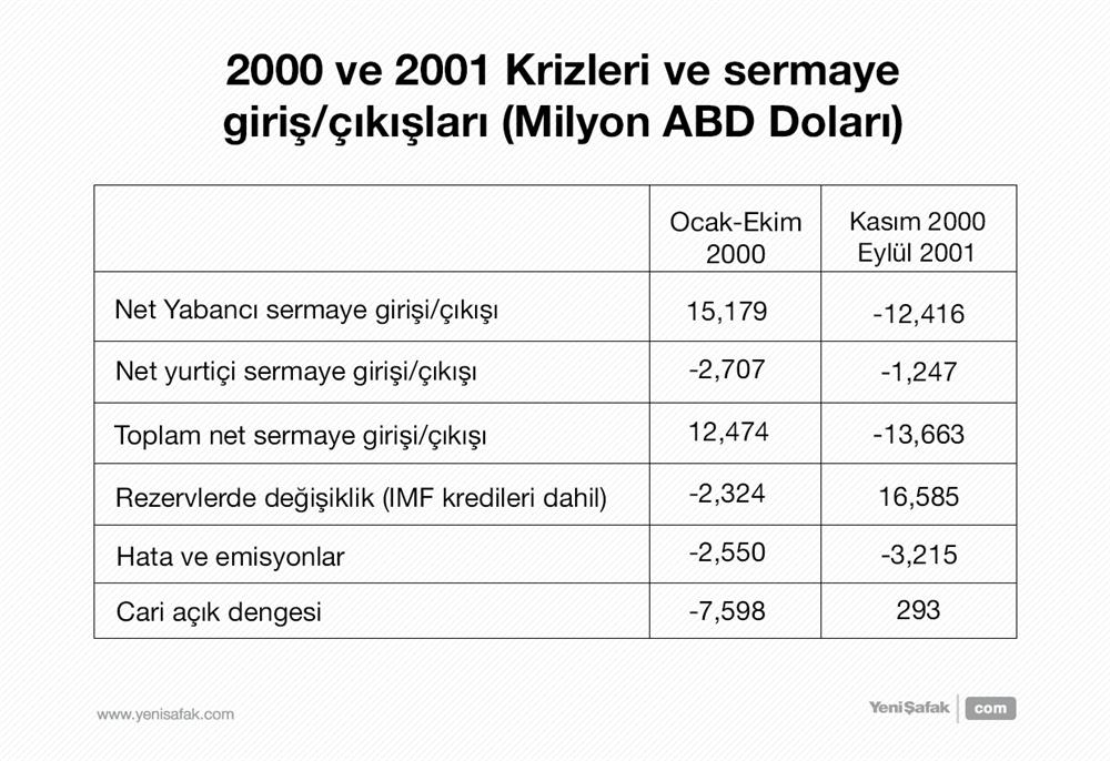 2000 ve 2001 krizleri ve sermaye giriş-çıkışları