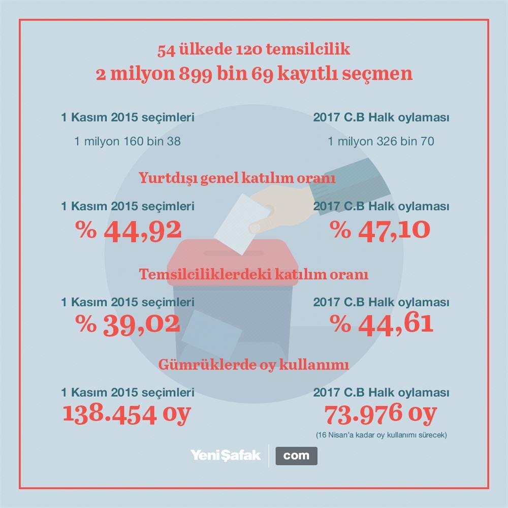 Yurt dışındaki Türk seçmenlerin seçime katılım oranı