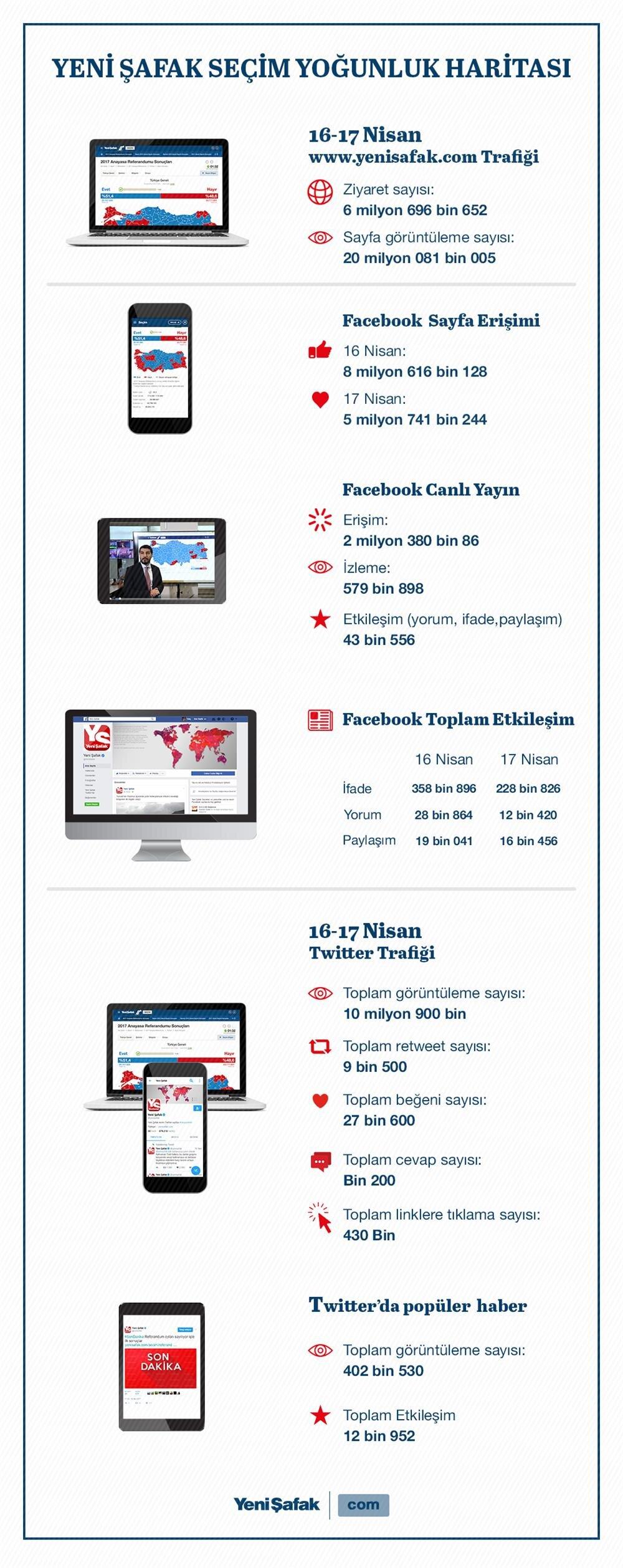 Türkiye seçimi Yeni Şafak'tan takip etti