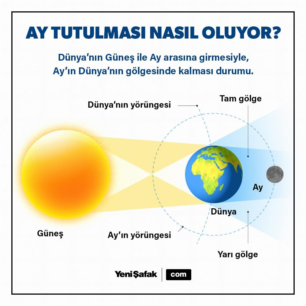 Ay Tutulması Nasıl Gerçekleşiyor Infografikler