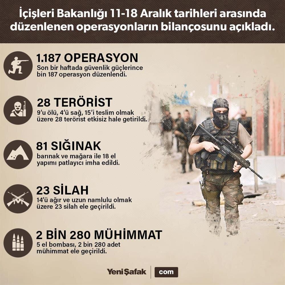 28 terörist etkisiz hale getirildi