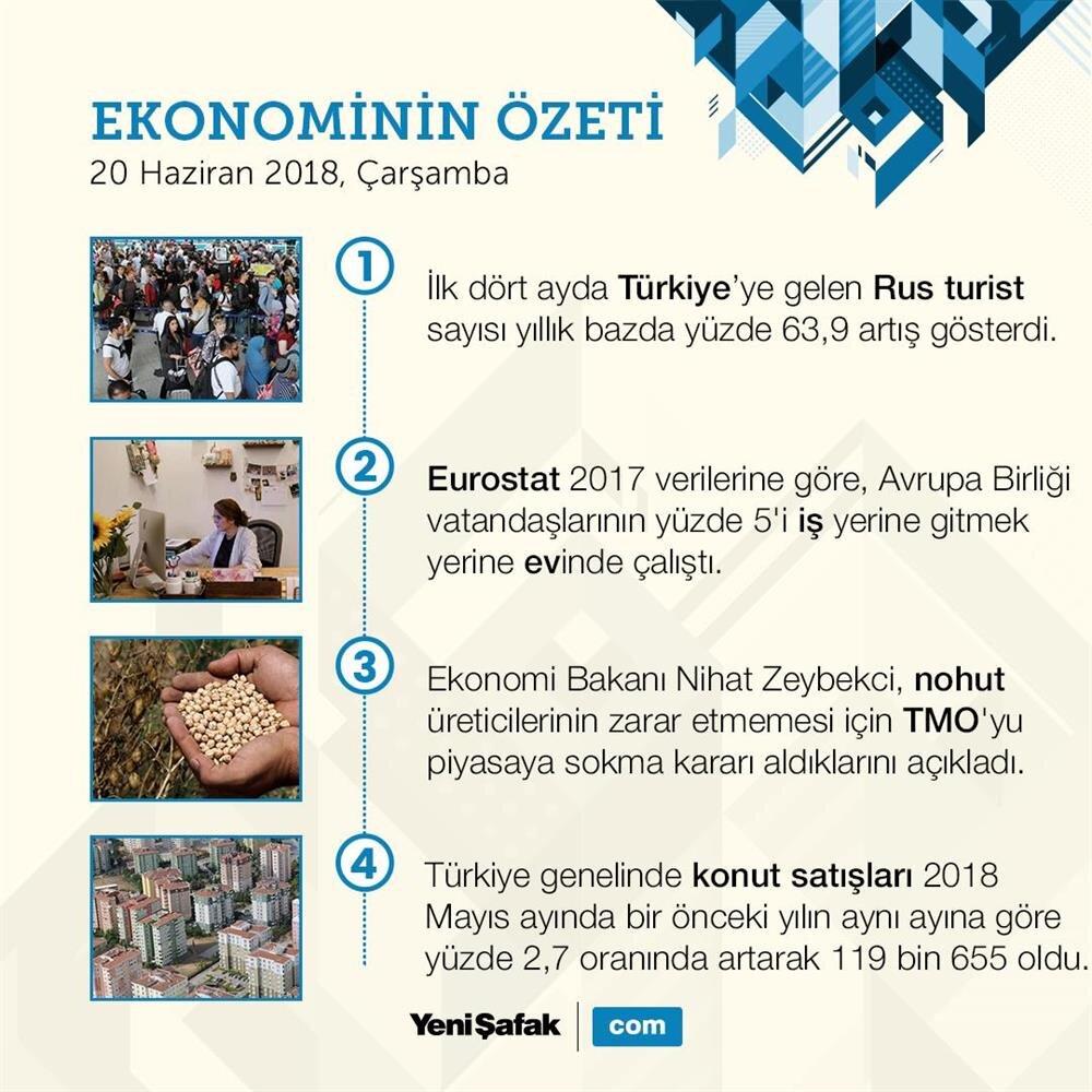 20 Haziran ekonomi bülteni